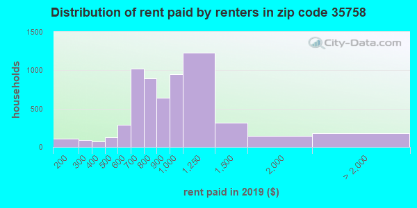 35758 rent paid by renters