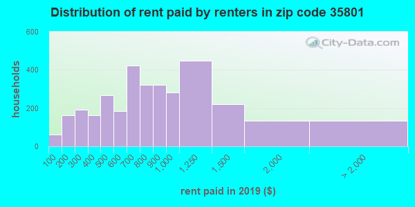 35801 rent paid by renters