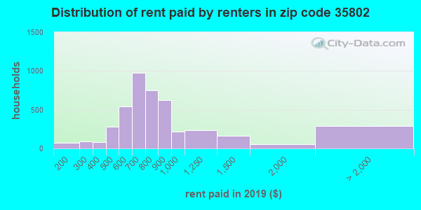 35802 rent paid by renters