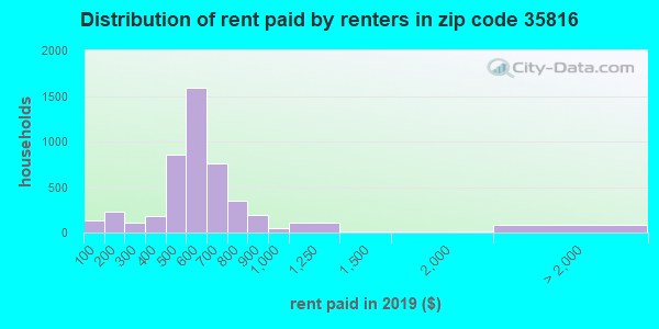 35816 rent paid by renters