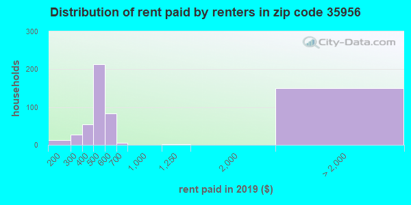 35956 rent paid by renters