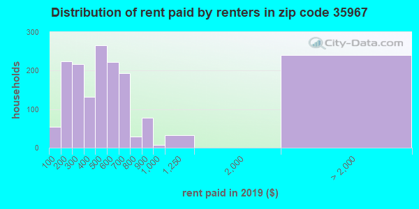 35967 rent paid by renters
