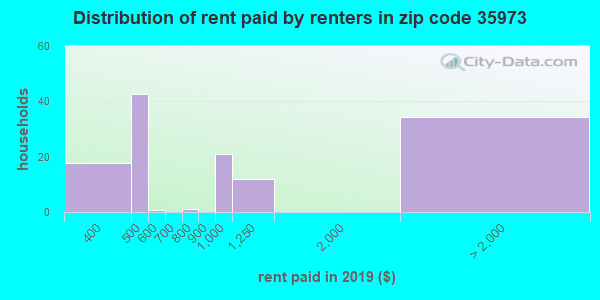 35973 rent paid by renters