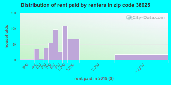 36025 rent paid by renters