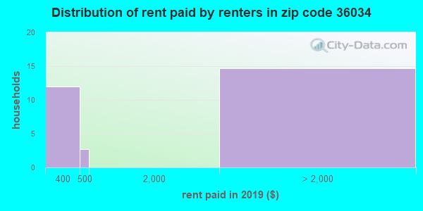 36034 rent paid by renters