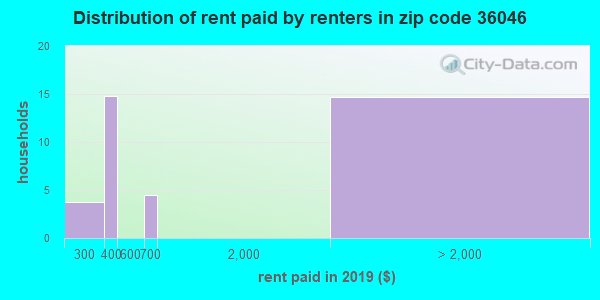 Rent paid by renters in 2013 in zip code 36046