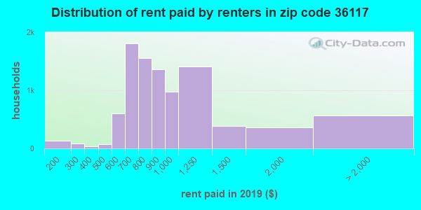 36117 rent paid by renters
