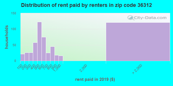 36312 rent paid by renters