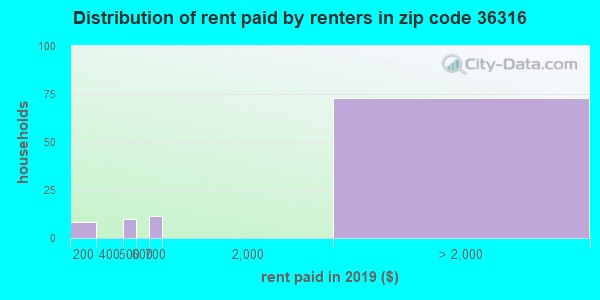 36316 rent paid by renters