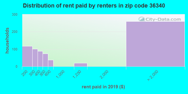 36340 rent paid by renters