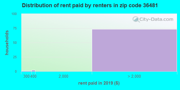 36481 rent paid by renters
