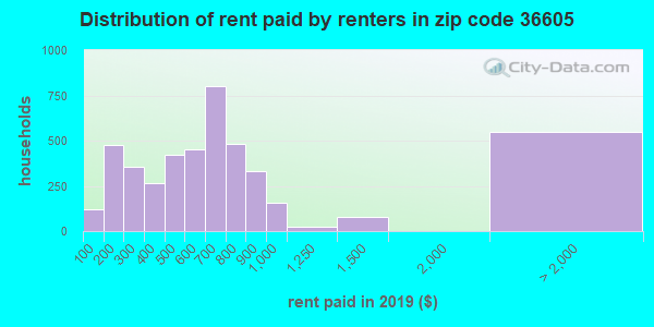 36605 rent paid by renters