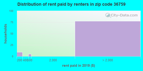 36759 rent paid by renters