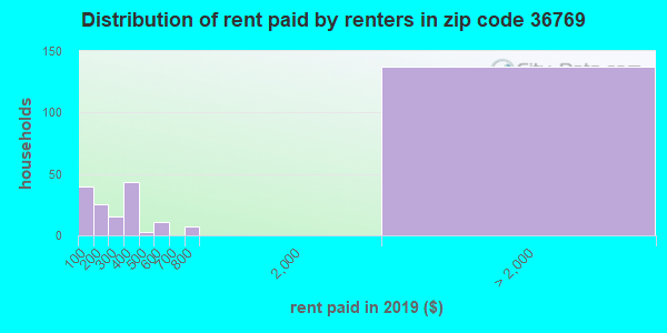 36769 rent paid by renters