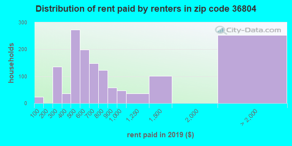 36804 rent paid by renters