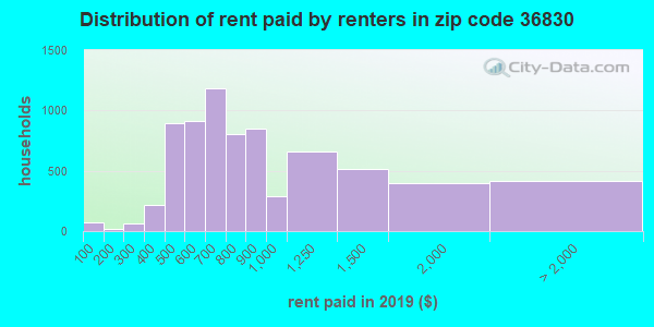 36830 rent paid by renters
