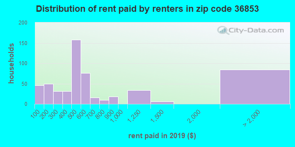 36853 rent paid by renters