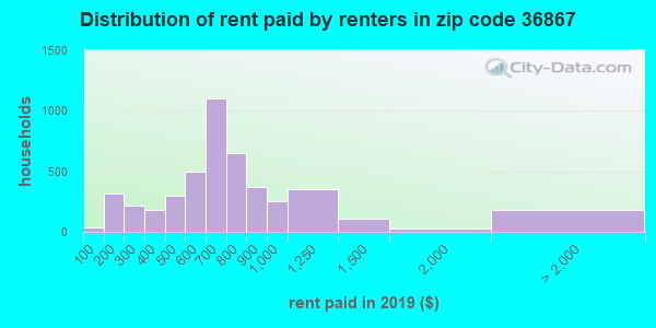 36867 rent paid by renters