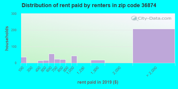 36874 rent paid by renters