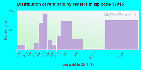 37015 rent paid by renters