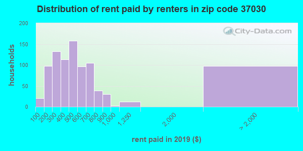 37030 rent paid by renters