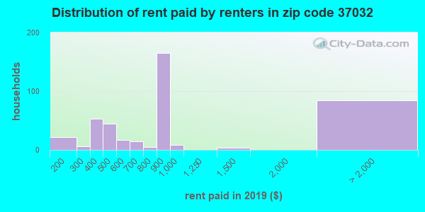37032 rent paid by renters