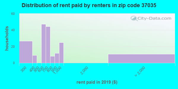 37035 rent paid by renters