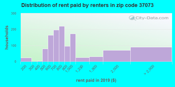 37073 rent paid by renters