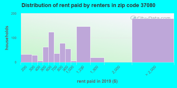 37080 rent paid by renters