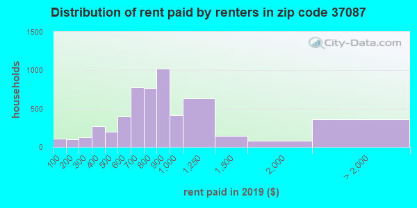 37087 rent paid by renters