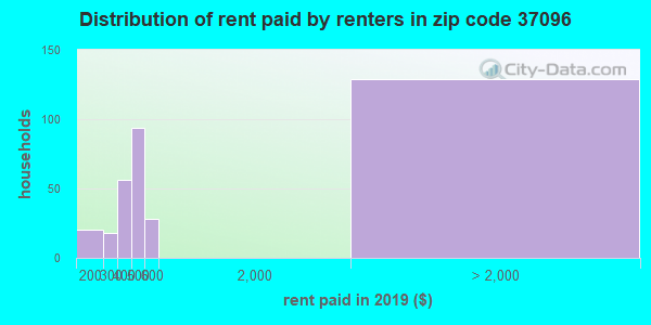 37096 rent paid by renters