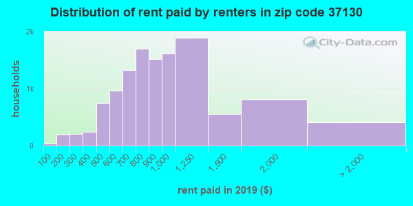 37130 rent paid by renters