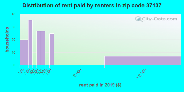 37137 rent paid by renters