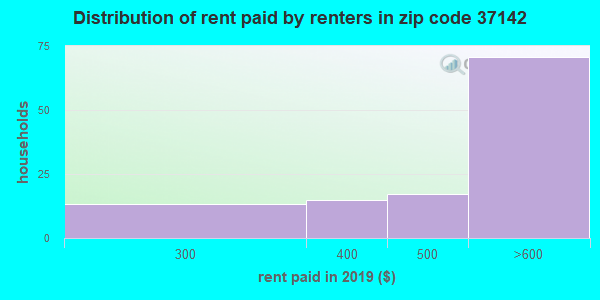 37142 rent paid by renters