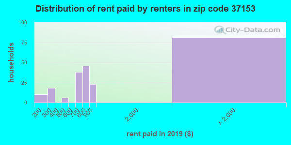 37153 rent paid by renters