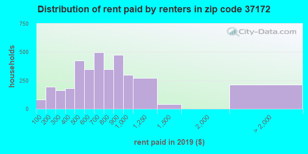 37172 rent paid by renters