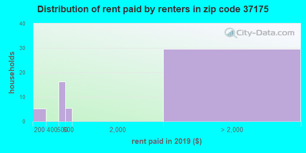 37175 rent paid by renters