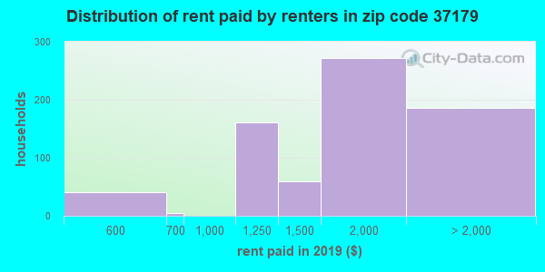 37179 rent paid by renters