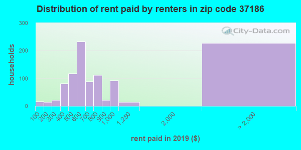 37186 rent paid by renters
