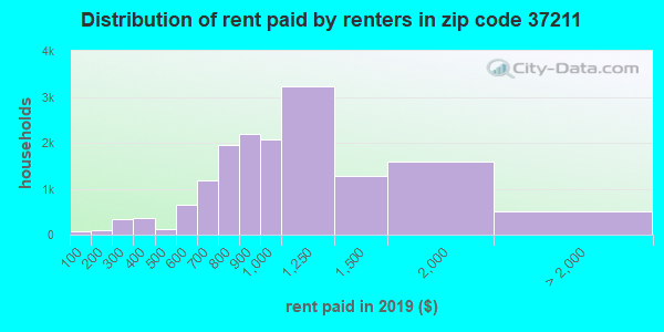 37211 rent paid by renters