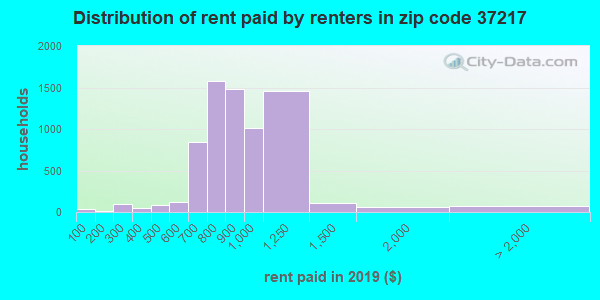 37217 rent paid by renters