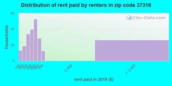 Rent paid by renters in 2015 in zip code 37318