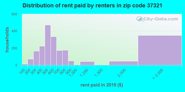 37321 rent paid by renters