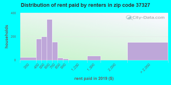 37327 rent paid by renters