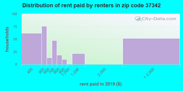 37342 rent paid by renters
