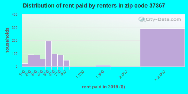 37367 rent paid by renters
