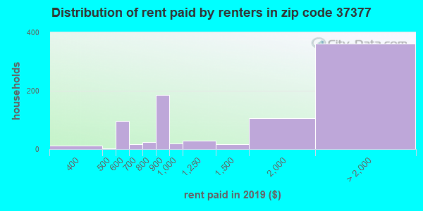 37377 rent paid by renters