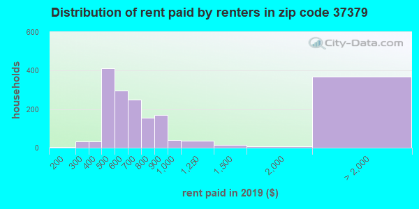 37379 rent paid by renters