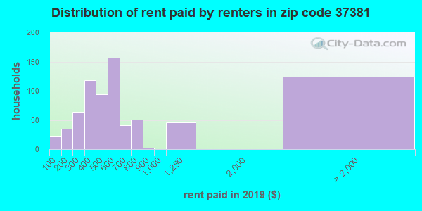 37381 rent paid by renters