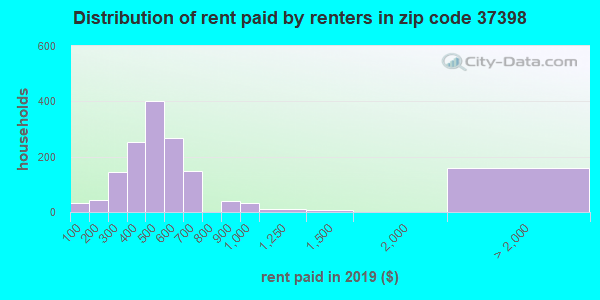 37398 rent paid by renters